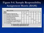 figure 9 4 sample responsibility assignment matrix ram