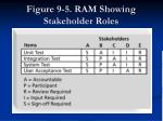 figure 9 5 ram showing stakeholder roles
