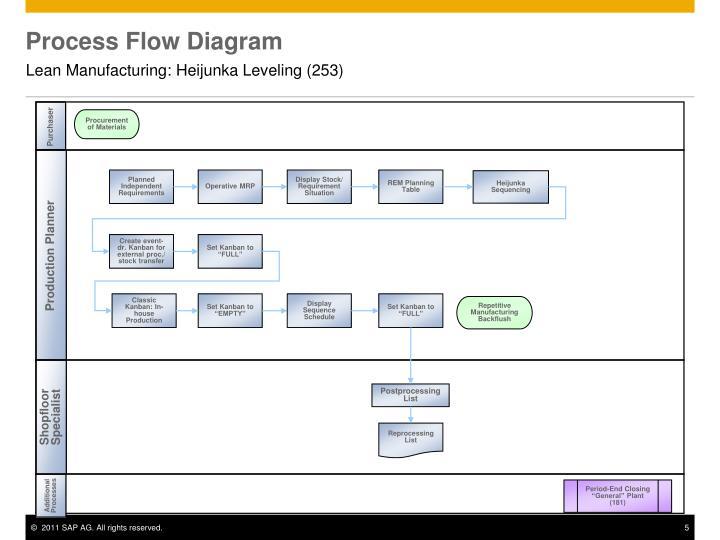Ppt lean manufacturing heijunka leveling 253 powerpoint process flow diagram ccuart Choice Image