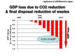 gdp loss due to co2 reduction final disposal reduction of wastes