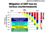mitigation of gdp loss by various countermeasures