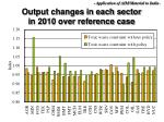 output changes in each sector in 2010 over reference case