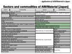 sectors and commodities of aim material japan