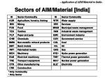 sectors of aim material india