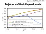 trajectory of final disposal waste