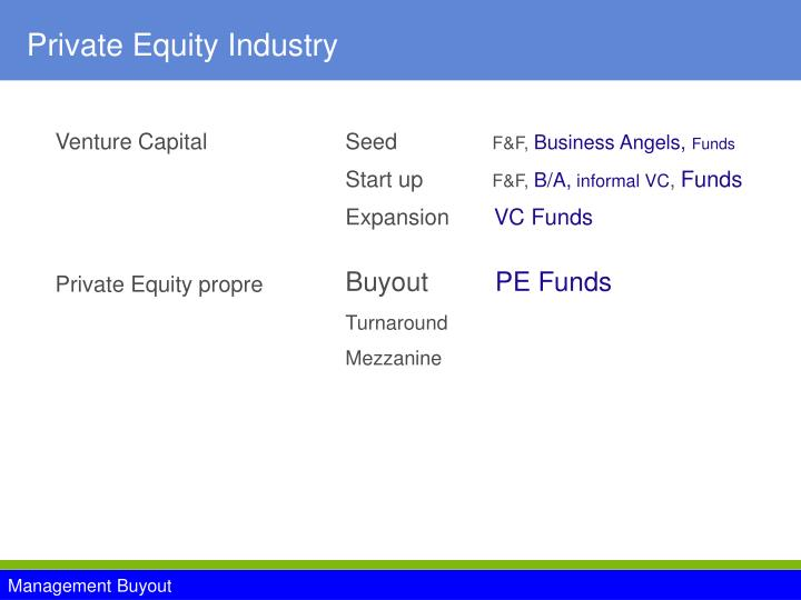 Private equity industry