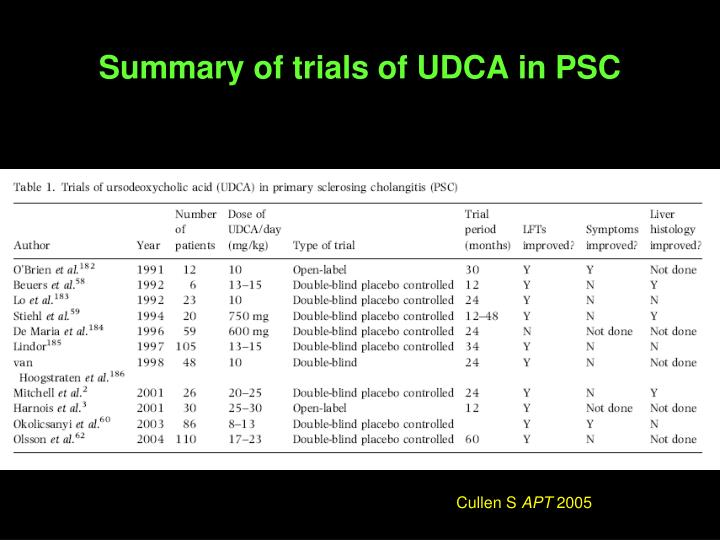 Summary of trials of UDCA in PSC