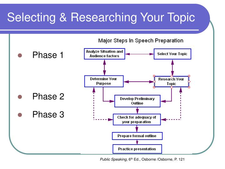 public speaking midterm chapter 6 selecting your topic Introduction to public speaking from university of washington this course gives you a reliable model for preparing and delivering effective presentations in business, in school, and in public life, we are often called upon to make a few.