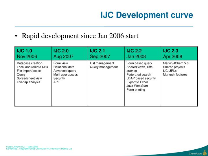 IJC Development curve