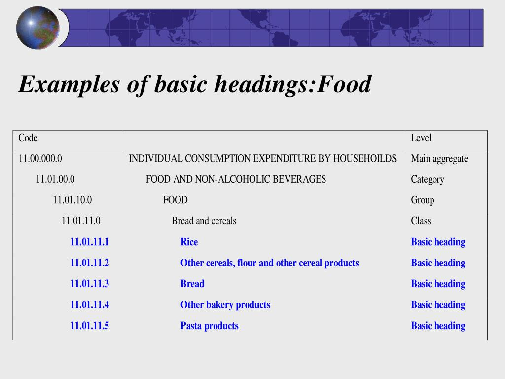 Examples of basic headings:Food