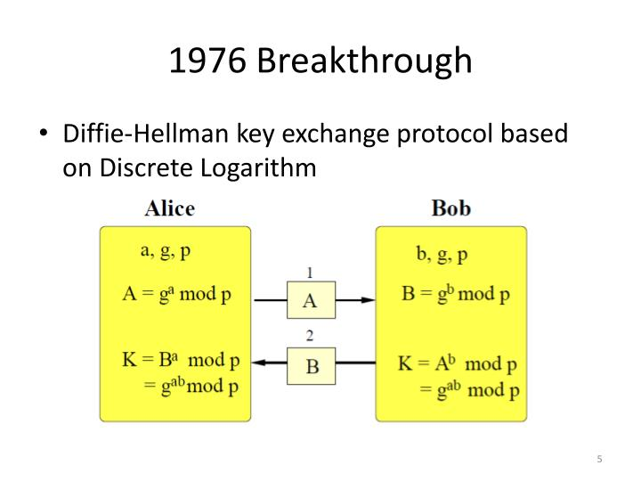 1976 Breakthrough