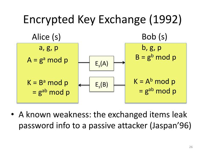 Encrypted Key Exchange (1992)