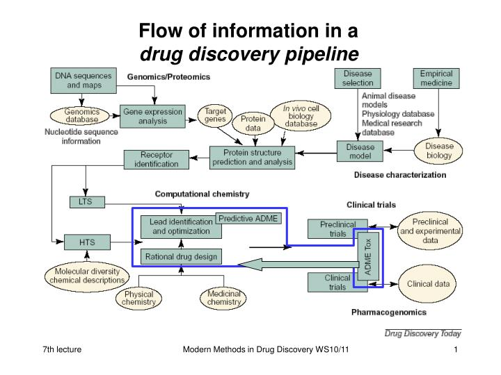 flow of information in a drug discovery pipeline n.