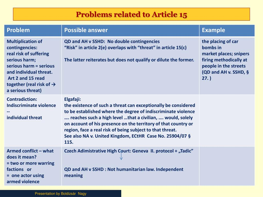 Problems related to Article 15