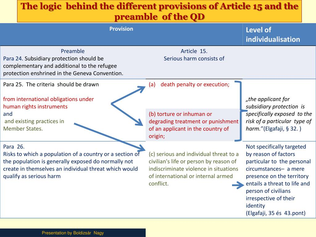 The logic  behind the different provisions of Article 15 and the preamble  of the QD