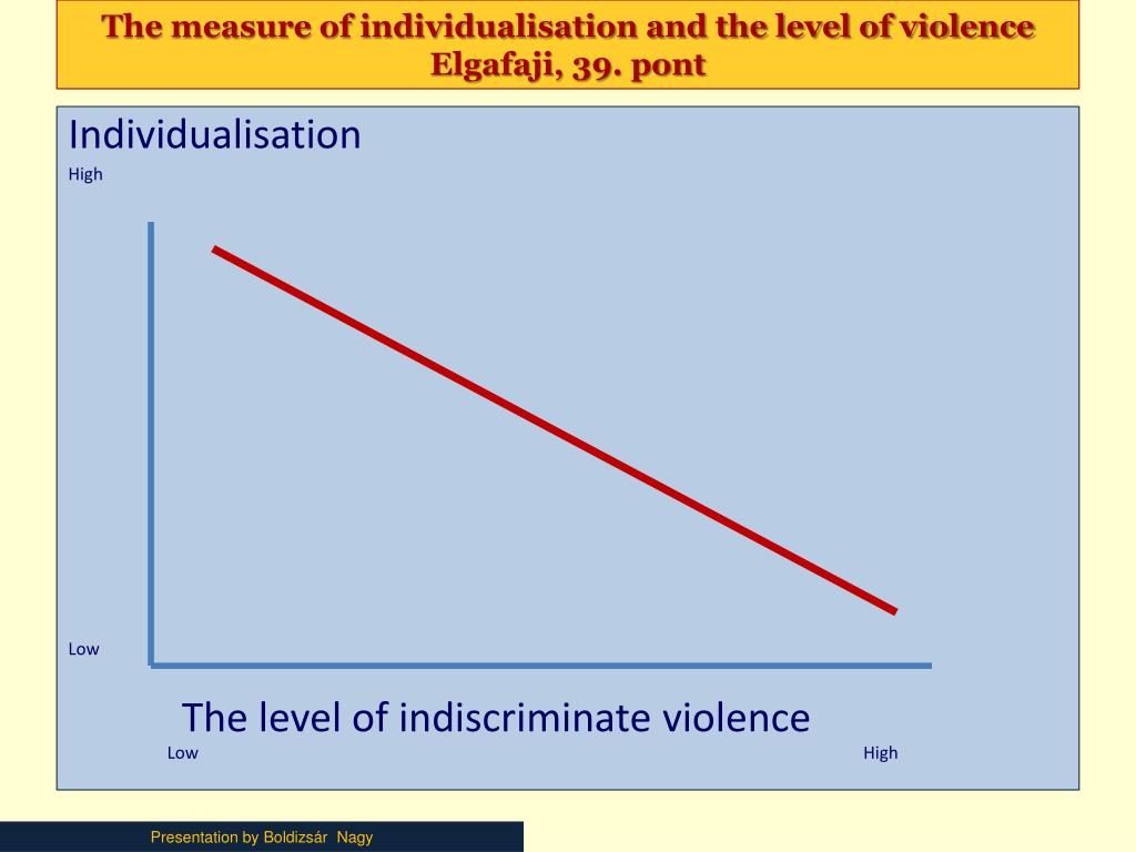 The measure of individualisation and the level of violence  Elgafaji, 39. pont