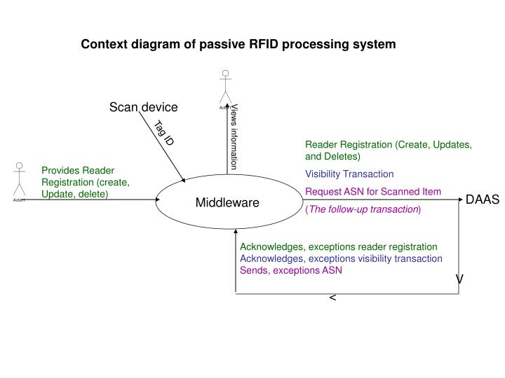 Ppt Context Diagram Of Passive Rfid Processing System