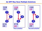 an spp may have multiple solutions