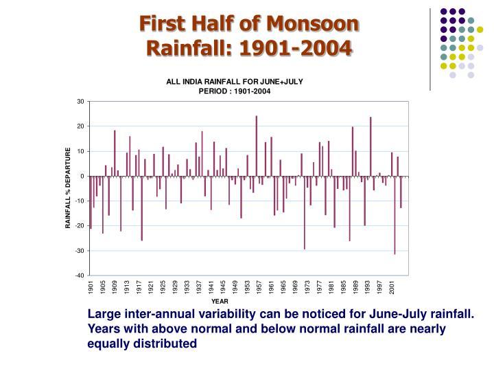 First Half of Monsoon Rainfall: 1901-2004