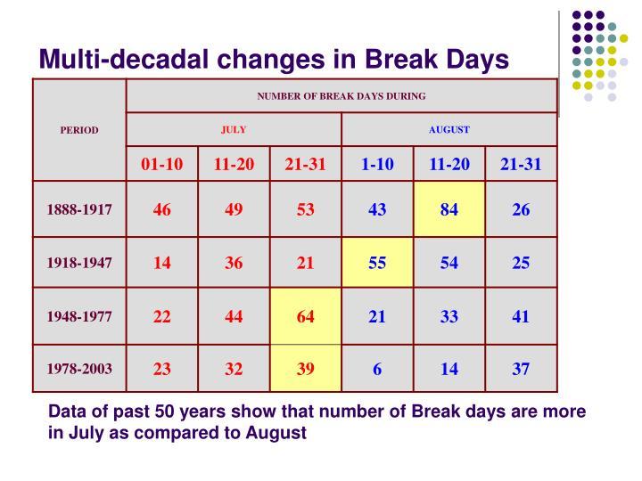 Multi-decadal changes in Break Days