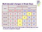 multi decadal changes in break days