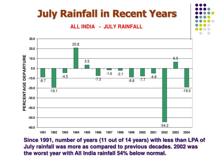 July Rainfall in Recent Years