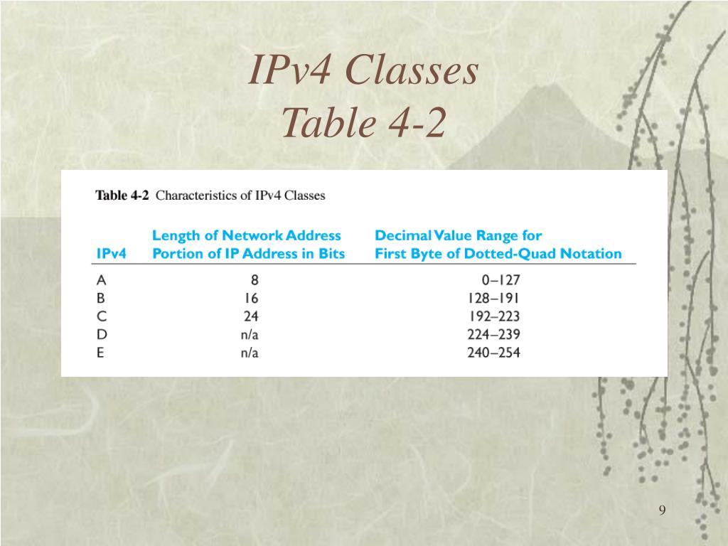 IPv4 Classes