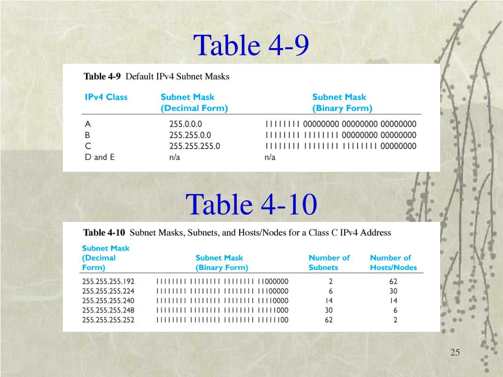Table 4-9