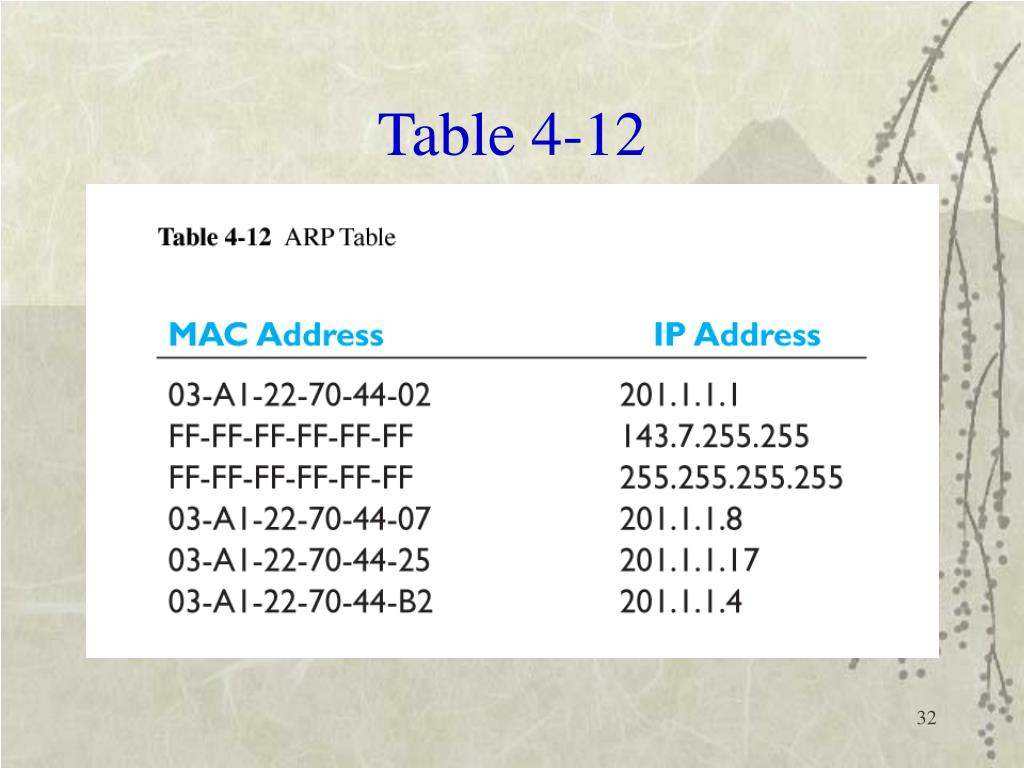 Table 4-12