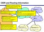 cidr and routing information32
