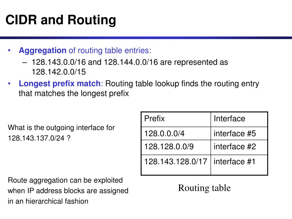 CIDR and Routing