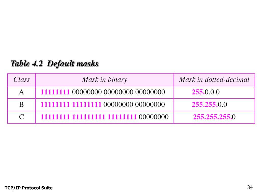Table 4.2  Default masks