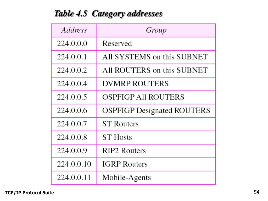 Table 4.5  Category addresses