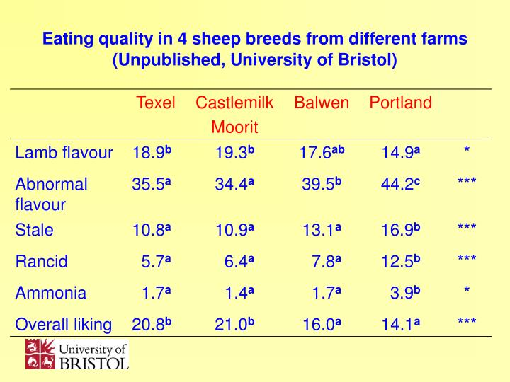 meat product quality from different sheep breeds The fact that there were significant sire-breed variations implies that the manipulation of fa composition and content of lamb products and their associated nutritional and sensory horcada a, beriain m, purroy a, lizaso g, chasco j (1998) effect of sex on meat quality of spanish lamb breeds (lacha and rasa aragonesa.
