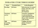 infrastructure through ridf