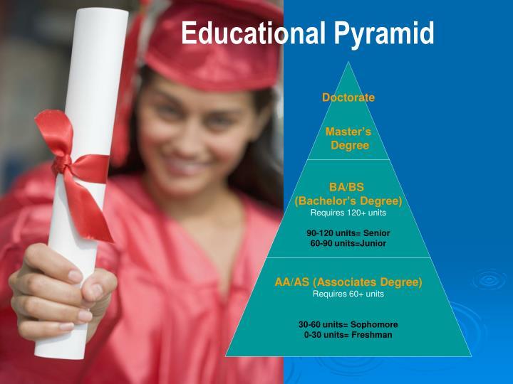 Educational Pyramid