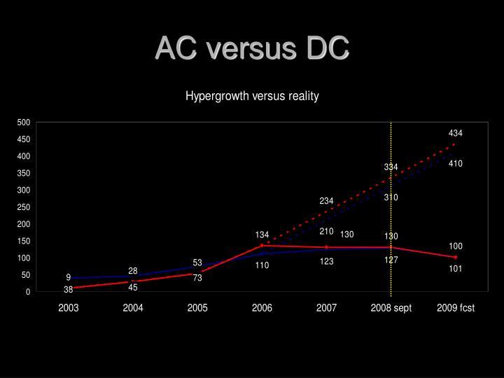AC versus DC