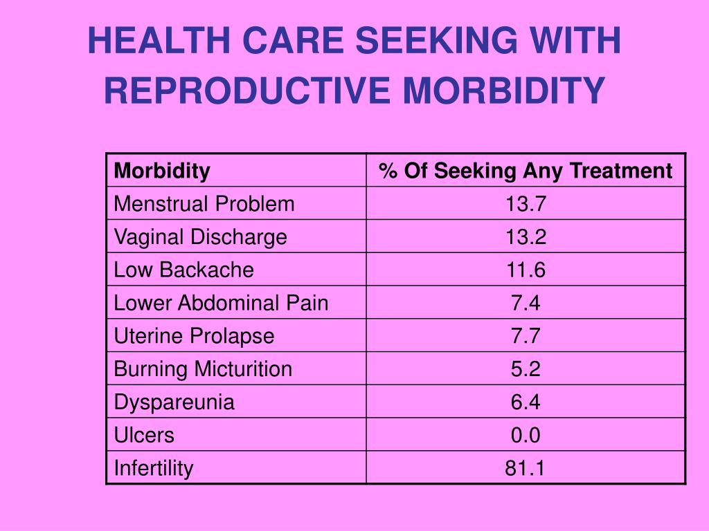 HEALTH CARE SEEKING WITH REPRODUCTIVE MORBIDITY
