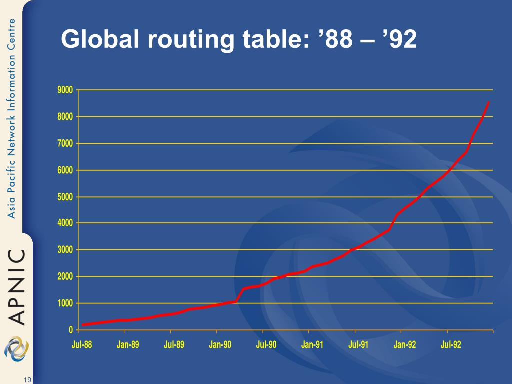Global routing table: '88 – '92