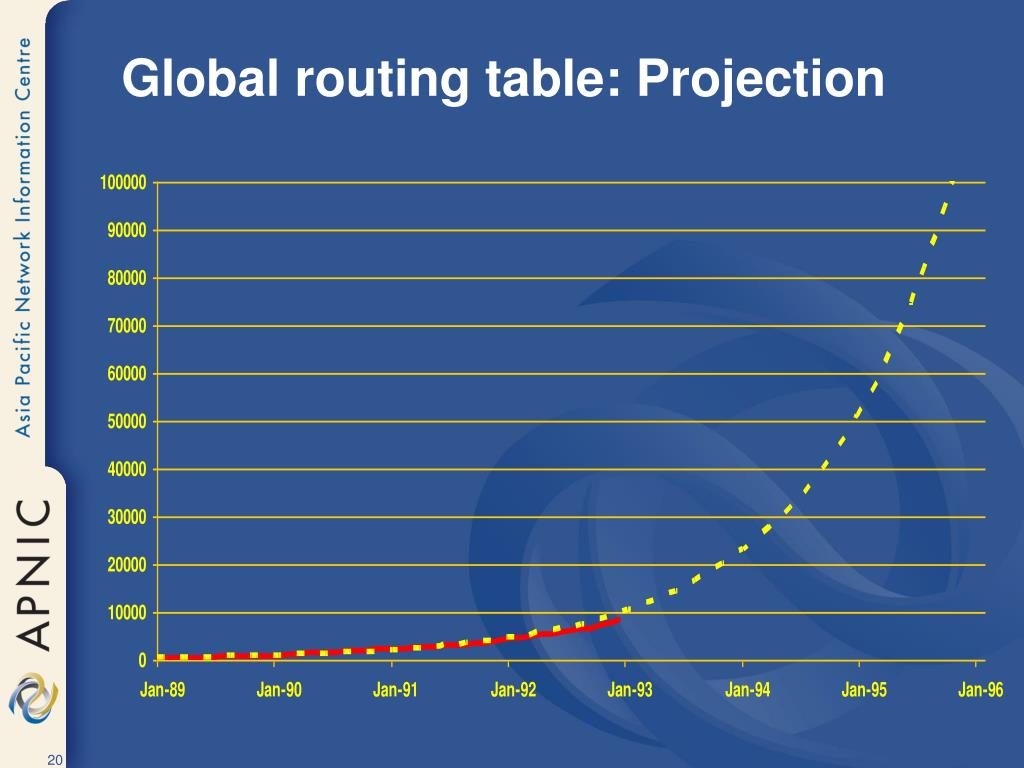 Global routing table: Projection