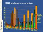 iana address consumption22