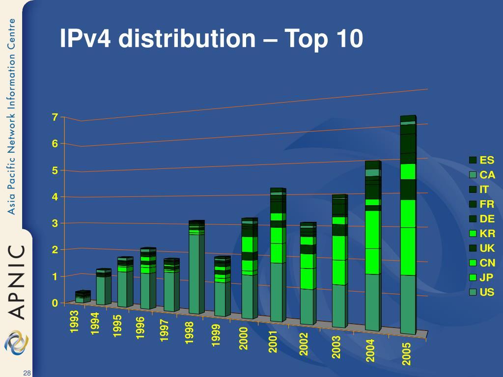 IPv4 distribution – Top 10