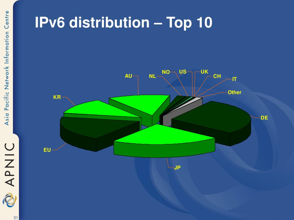 IPv6 distribution – Top 10
