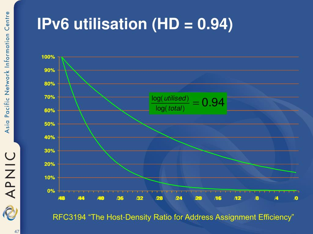 IPv6 utilisation (HD = 0.94)
