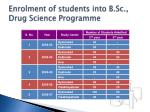 enrolment of students into b sc drug science programme