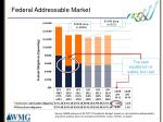 federal addressable market