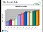 gsa schedule sales