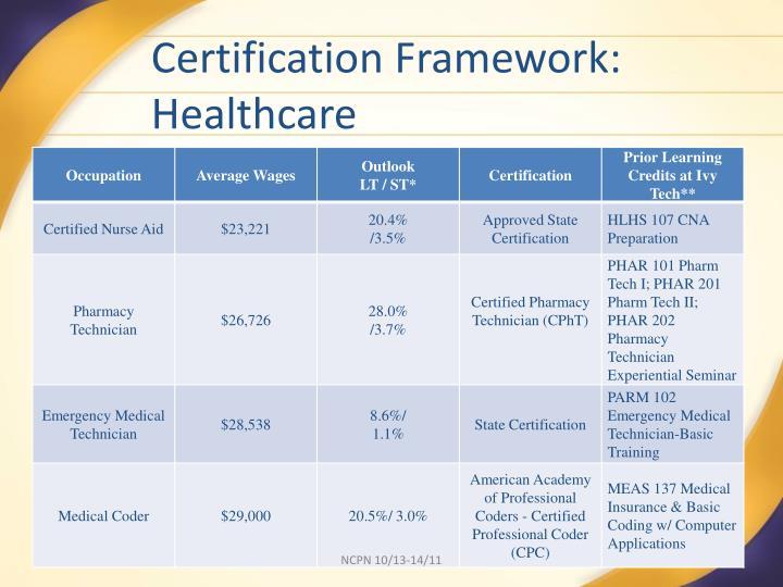 Certification Framework: Healthcare