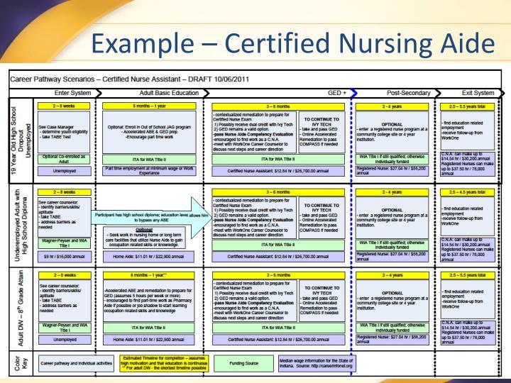 Example – Certified Nursing Aide