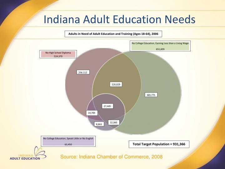 Indiana Adult Education Needs